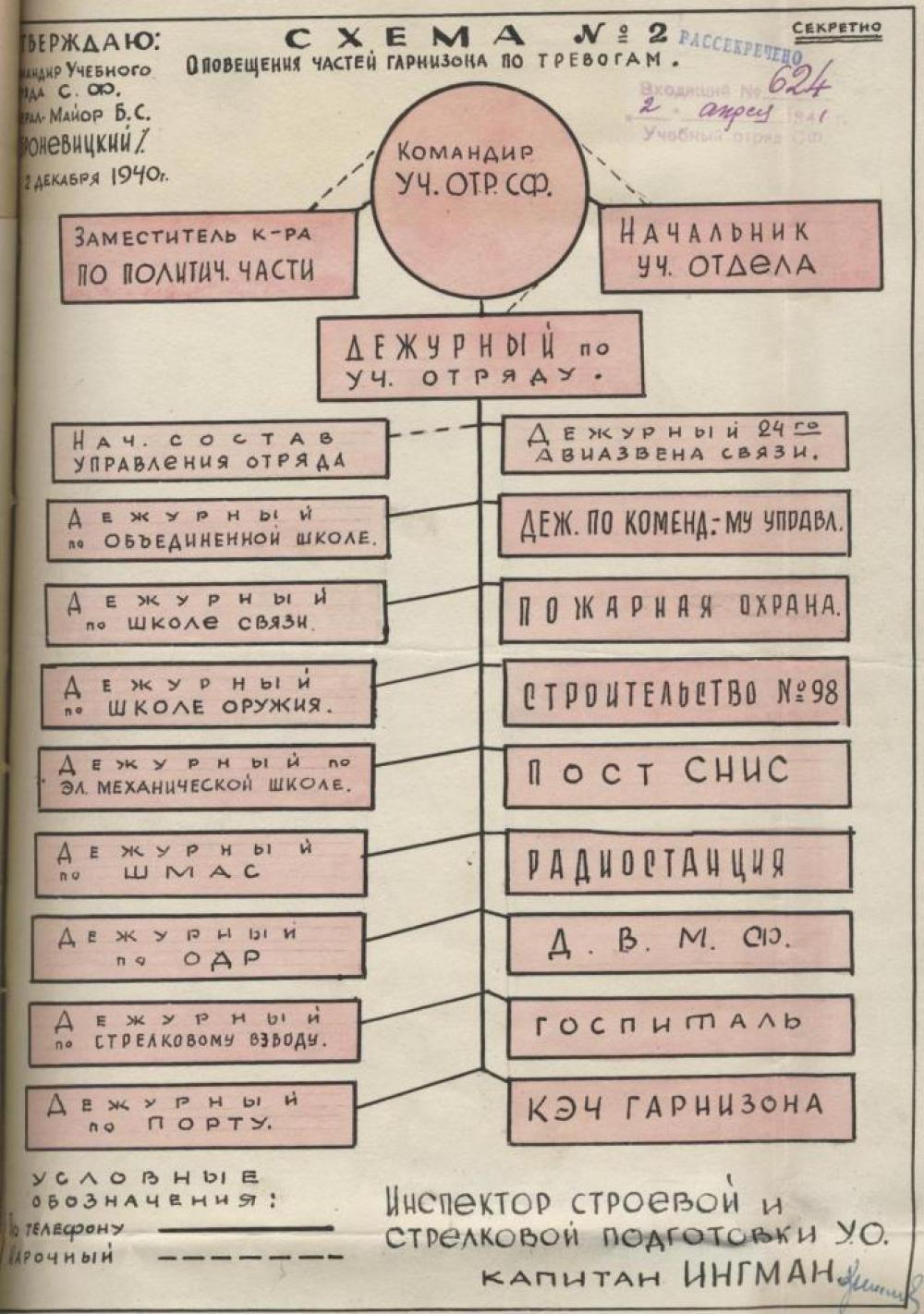 Схема оповещения частей Соловецкого гарнизона по тревогам.