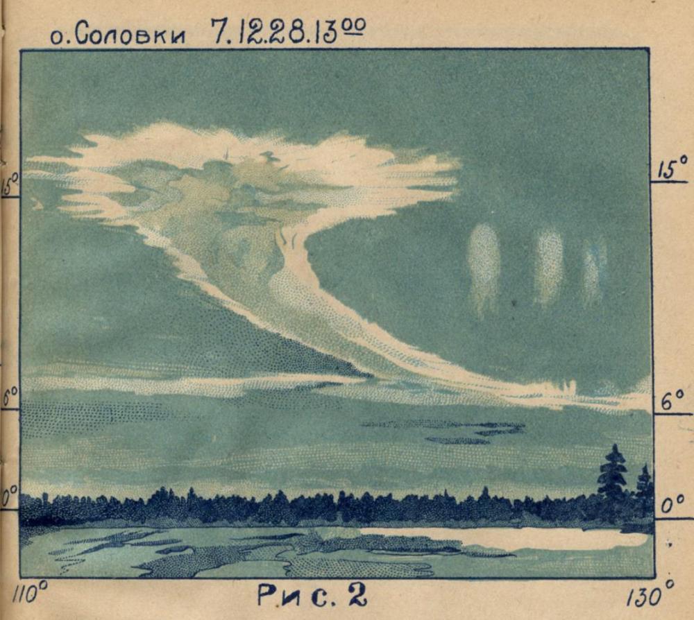 Фото из статьи Санина (материалы СОК, 1929)